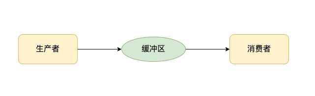 Flink network 生产者消费者模型